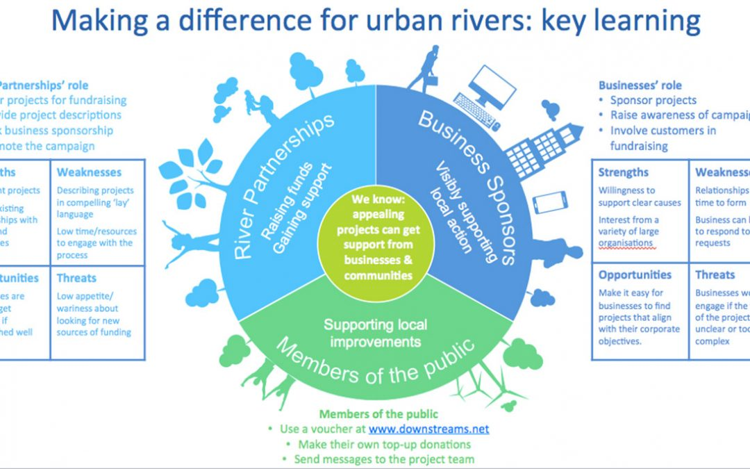Making a Difference for Urban Rivers
